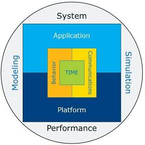Intel® CoFluentTM Studio diagram showing application and platform
